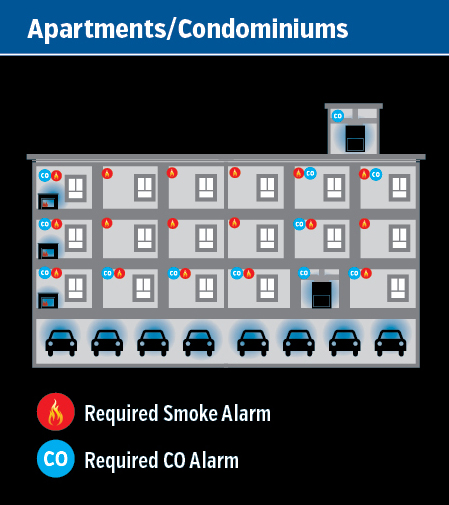 diagram showing placement of detectors in apartments and condominiums