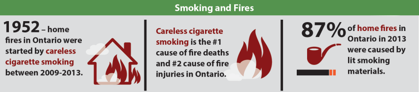 smoking and fires diagram